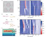Nature:WSe2/WS2超晶格中的低温光电与磁光性质最新研究进展