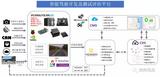 经纬恒润智能驾驶开发、测试评估平台——方案概述