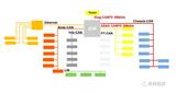 车载网络平台开发咨询服务