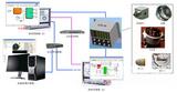 闭环控制系统半实物仿真解决方案