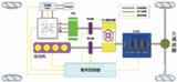 电动汽车整车控制器(VCU)开发咨询服务