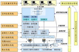 航空发动机FADEC控制器开发测试平台