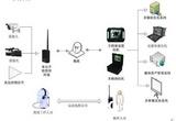 无线(微波)视频传输系统