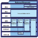 Rhapsody — MBSE 设计工具