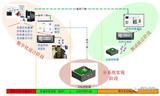 基于V模式的伺服系统研制流程