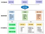 电子产品EMC设计仿真解决方案
