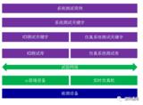 综合电子自动化测试平台—RainBot