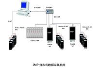IMP3595生产工况实时数据监控系统