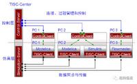 TISC — 系统多学科协同仿真平台