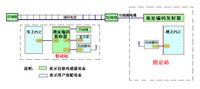编码电缆位移传感器产品特点