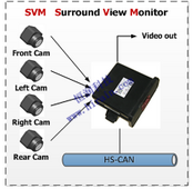 360度全景泊车(SVM-Surround View Monitor)