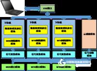 列车网络分析仪