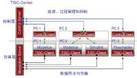 TISC — 系統多學科協同仿真平臺