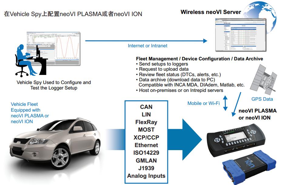英特佩斯远程数据采集和车队管理平台