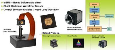 自适应扫描光学显微镜ASOM