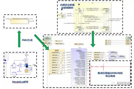 CatiaMagic — 基于MBSE的产品创新和正向开发工具