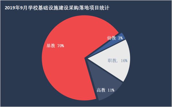 2019年9月學?;∩枋┙ㄉ? 山東省奪得桂冠