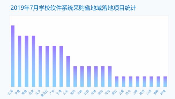 """7月學校軟件系統采購  江蘇反超山東成為采購落地項目""""冠軍"""""""
