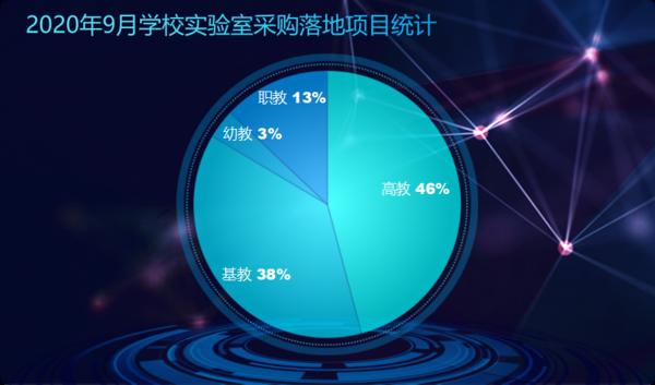2020年9月學校實驗室設備采購   黑龍江落地項目數量居首位