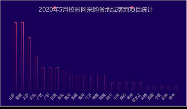 2020年5月校园网采购:山东凭借资源优势雄踞榜首