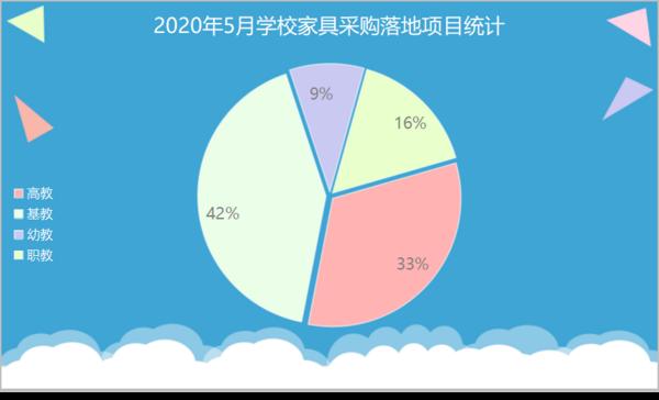 5月學校家具采購:山東、甘肅、福建實力排位前三
