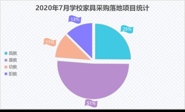 7月學校家具采購落地項目 山東省學校家具采購穩居第一