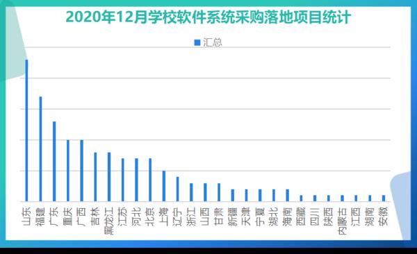 12月学校软件系统采购:山东、福建、广东实力排位前三
