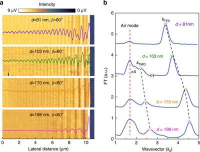 范德华晶体光学各向异性研究取得重要进展