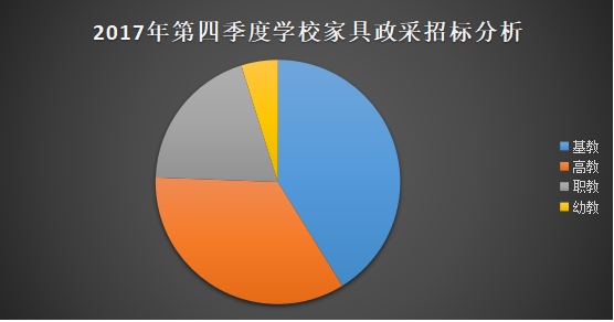 2017年第四季度学校家具政府采购分析