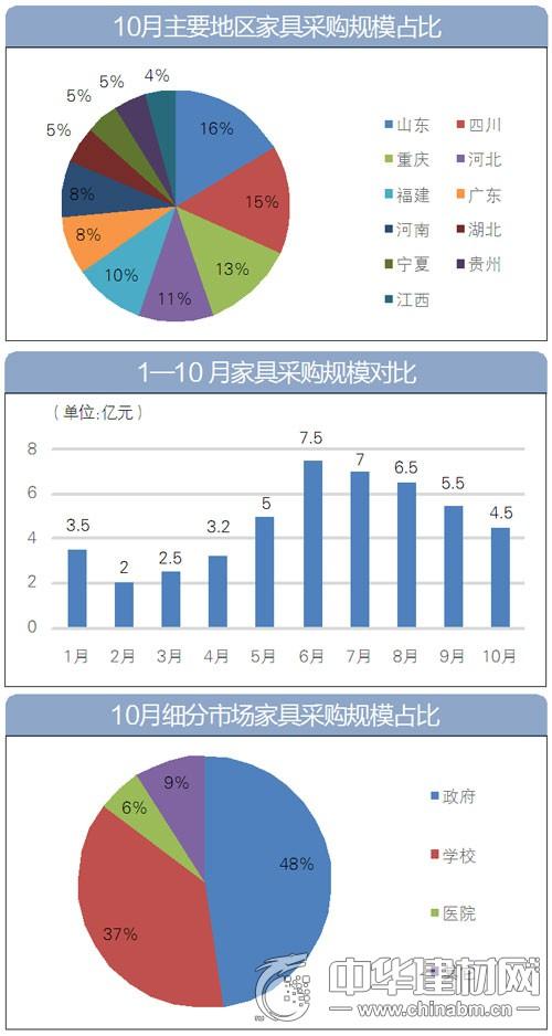 """全国家具采购市场回归平稳 渐进""""冬歇期"""""""