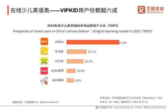 艾媒咨询:近八成家长倾向北美外教 VIPKID成用户首选