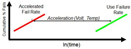 半导体可靠性测试