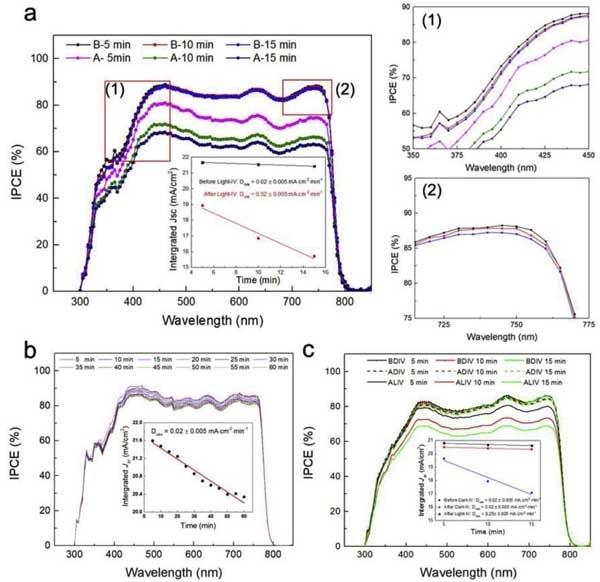 太阳光模拟器在钙钛矿太阳能电池研究方向的应用