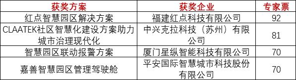 重磅!上海物联网展-IOTE国际物联网展—2020物联之星中国物联网行业年度评选获奖名单正式公布