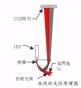 楚一在线折光仪|在线折射计