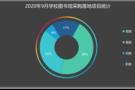 2020年9月学校图书馆采购:福建落地项目数量雄踞榜首