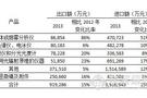 中国分析仪器进出口市场分析