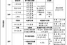 郑州教育系统收费项目和收费标准来啦