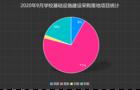 2020年9月学?;∩枋┎晒?基教采购份额继续扩大已达74%