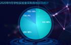 2020年9月学校实验室设备采购   黑龙江落地项目数量居首位