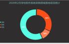 2020年2月学校软件系统采购    陕西落地项目遥遥领先