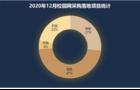 2020年12月校园网采购:福建落地项目位居首位
