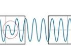 示波器高刷新率是如何炼成