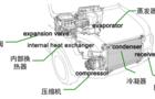 汽车空调系统模型耦合仿真 北京经纬恒润