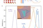 Nature Materials: 低温共聚焦显微镜助力设计光电子器件的范德瓦尔斯界面