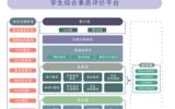 学唐云-学生综合素质评价平台