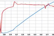 聚丙烯酰胺水解度的测定