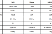 WiFi,Zigbee和蓝牙无线技术该怎么选?
