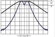 频谱分析仪的指标之频率测量范围和分辨率