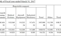 岛津Q1财报发布 仪器业务同比降1.7%
